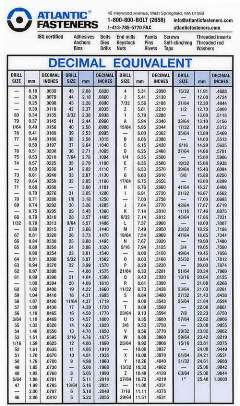 Pocket drill/tap/decimal equivalent chart